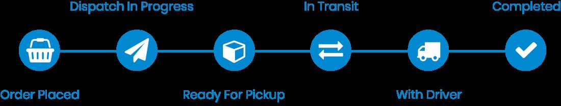 track-process-graphic